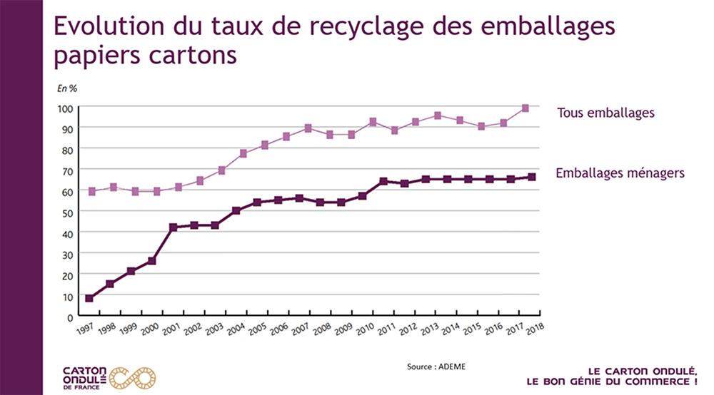 Evolution du taux de recyclage des emballages papiers cartons